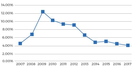 Historical Unemployment Rates